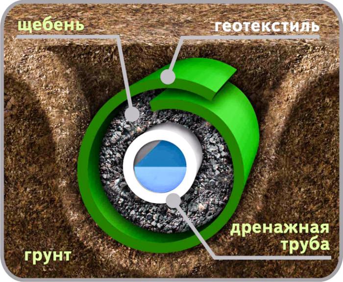 drenazhnye-raboty-8